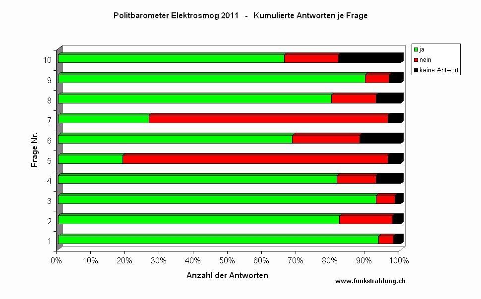 Politbarometer Wahlen 2011 Antworten kumuliert